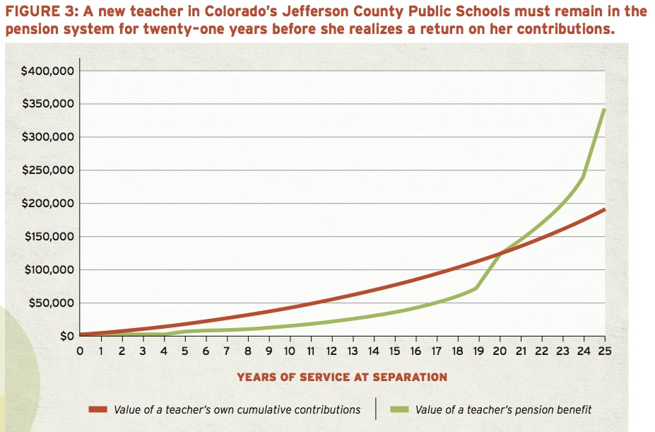 Teachers Have to Wait 25 Years to See Pension Benefits, New