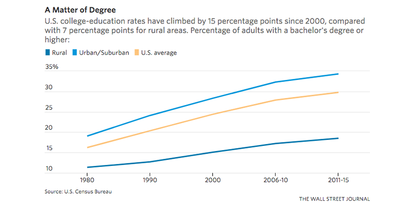 When College Grads Don't Come Back Home: New Numbers Show ...