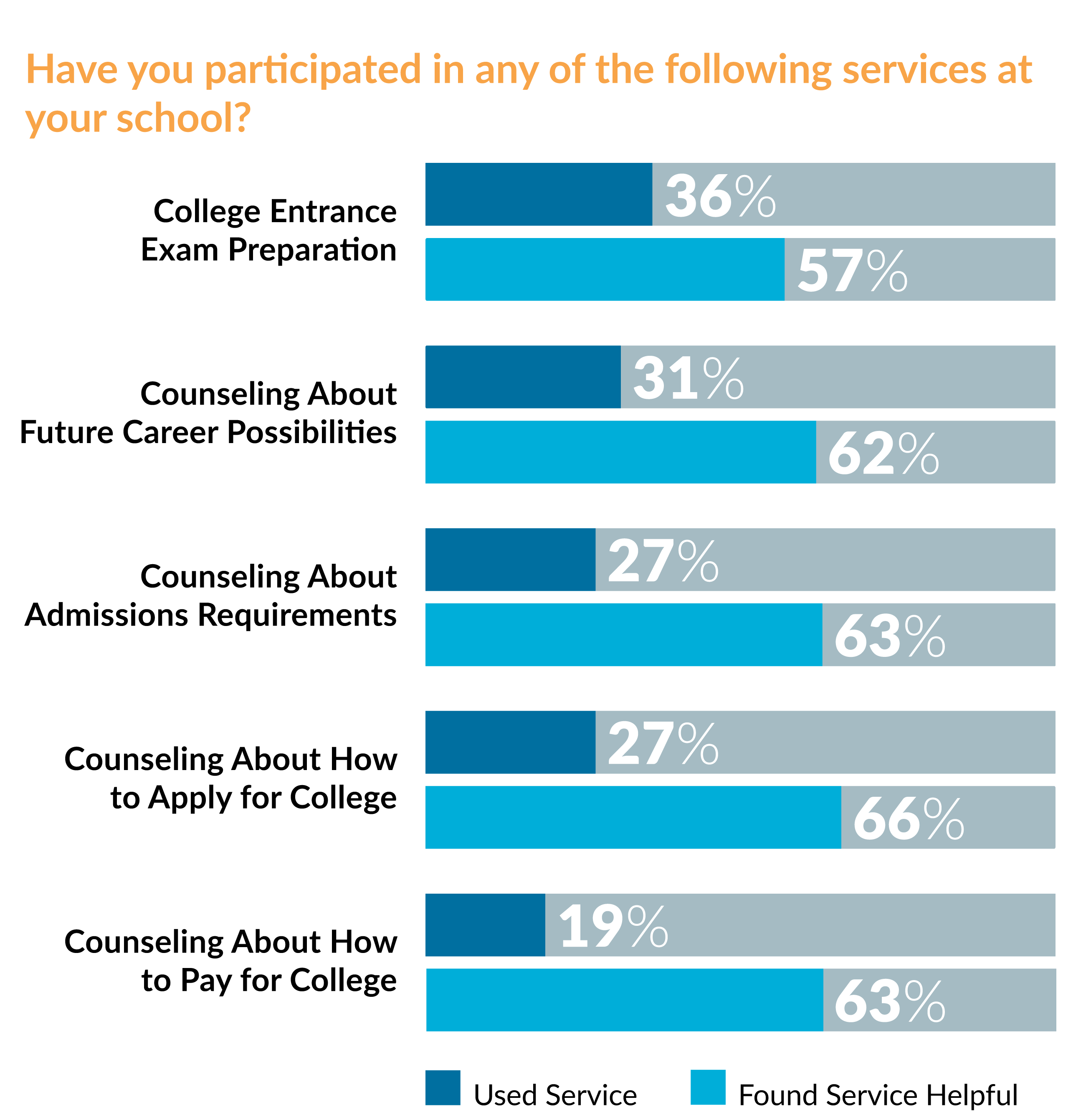 Schools Education6 25 18students: When It Comes To College, Only Half Of America's High
