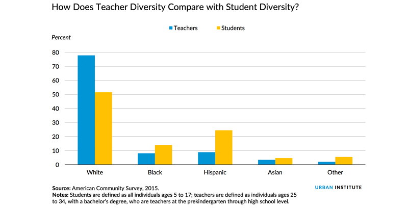 Gains In Reading For Hispanic Students >> Where Are The Hispanic Teachers While Hiring S Exploded In Past 25