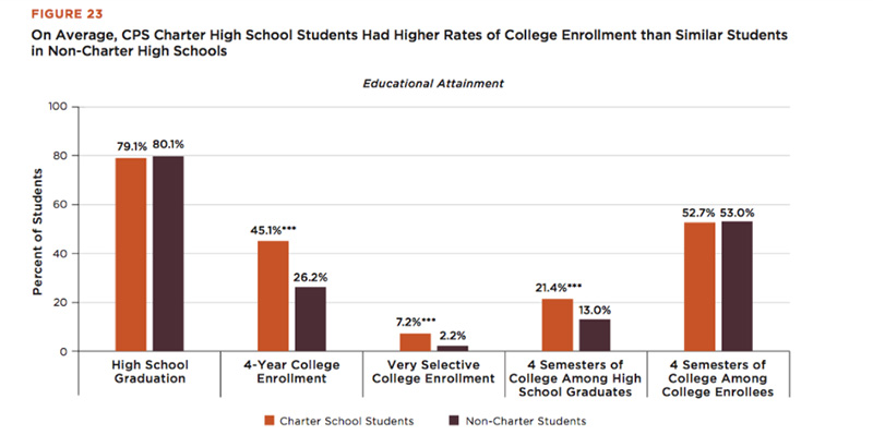 Study High Standardized Test Scores >> New Report Shows Chicago S Charter Schools Yield Higher Test
