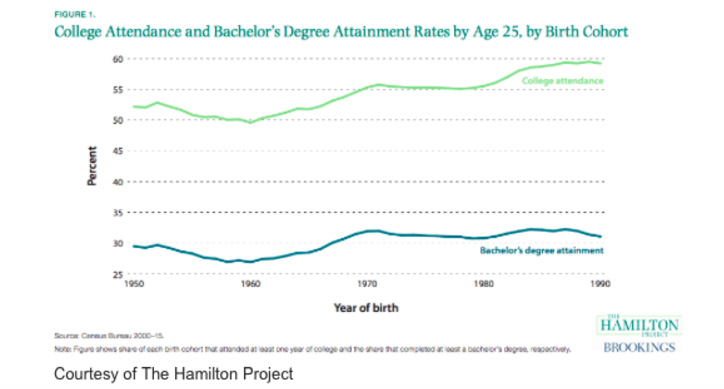 Make College Free? Not So Fast  New Study Shows That