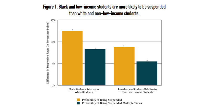 Students With Disabilities Suspended >> Report When Black Students And White Students Fight Blacks Receive