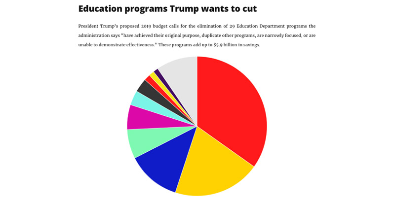 Feds Boost Spending On Special Ed >> By The Numbers President Trump S 10 Biggest Proposed Cuts