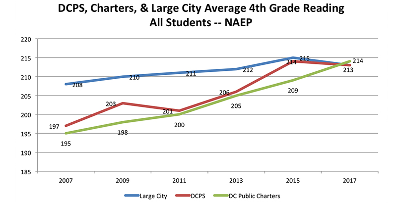 What Latest Naep Reading And Math >> Analysis Naep Scores Show D C Is A Leader In Educational