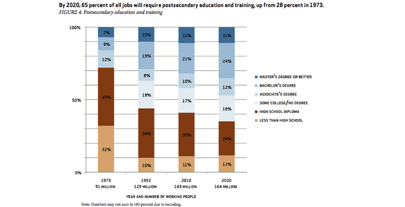 Education Reform Urged Age Based Grade >> Beyond College For All With Success Eluding More University