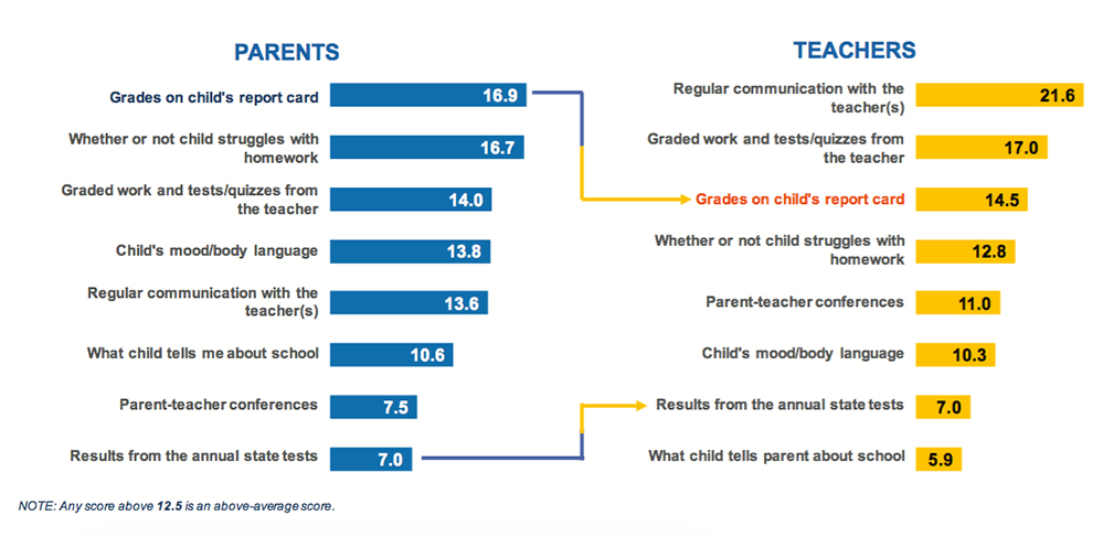 What S In A Report Card Depends On Who You Ask New Report Shows That Parents And Teachers Have Very Different Understandings Of Grades Tests The 74