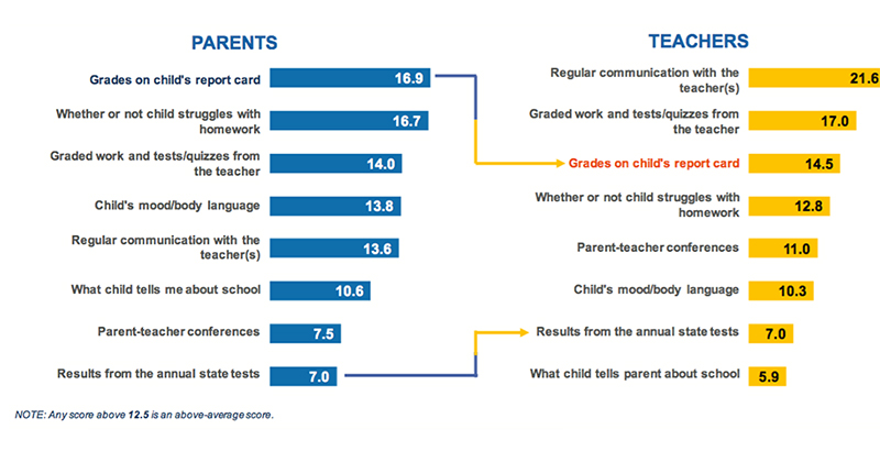 Study Shows Kids Test Scores Drop When >> What S In A Report Card Depends On Who You Ask New Report Shows