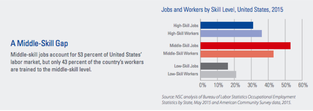 The Middle Skills Gap Half Of America S Jobs Require More Than