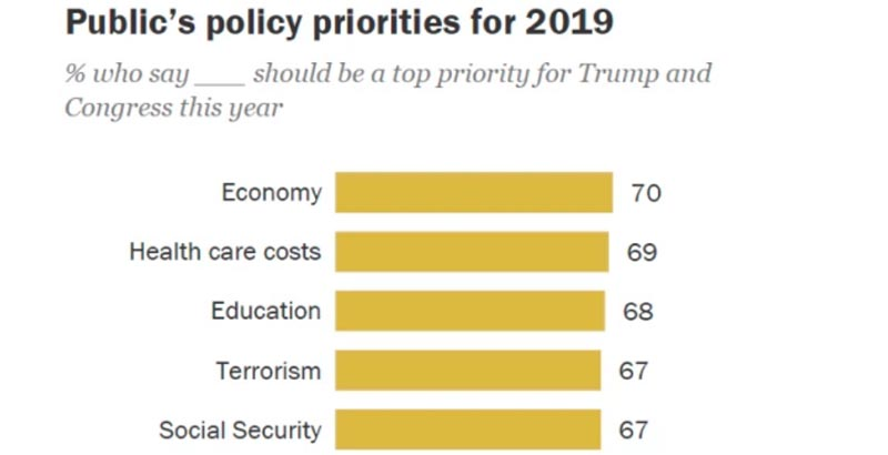 Trump V Clinton On Education Issues >> National Survey Americans Say Education Should Be Higher 2019