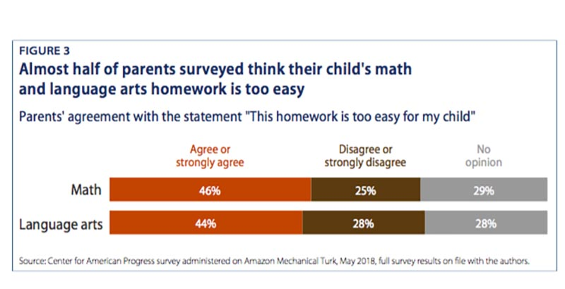 Important New Study Of Homework >> Is Homework Too Easy With Half Of Parents Expressing Concerns New
