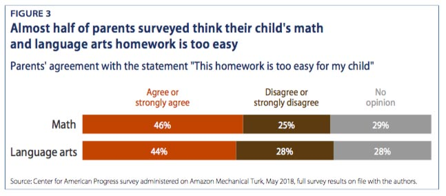 Important New Study Of Homework >> Is Homework Too Easy With Half Of Parents Expressing