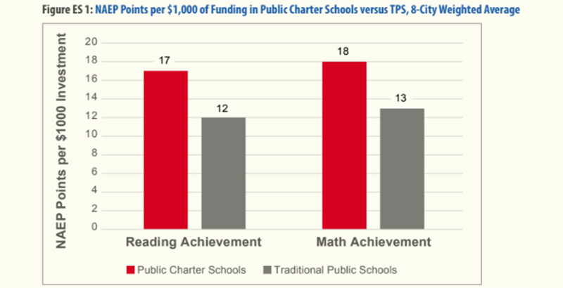Fixing Chronic Disinvestment In K 12 >> School News Archives Page 2 Of 3 Options Charter Schools