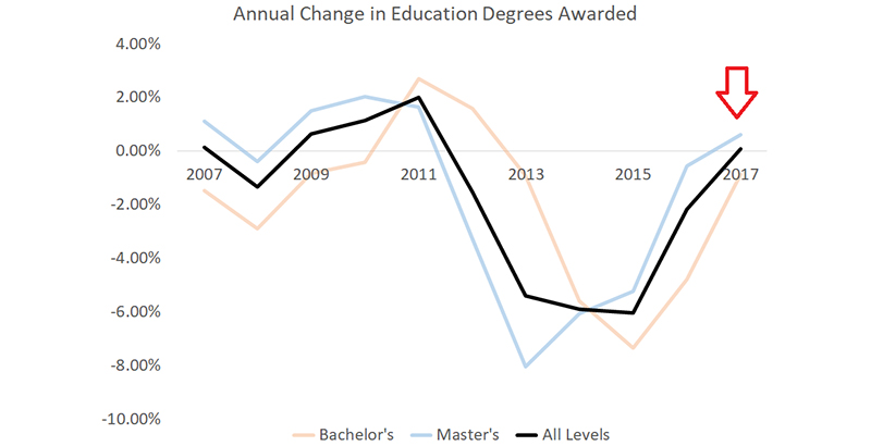 Study Finds Recession Era Education >> Aldeman Why Aren T College Grads Becoming Teachers The Answer