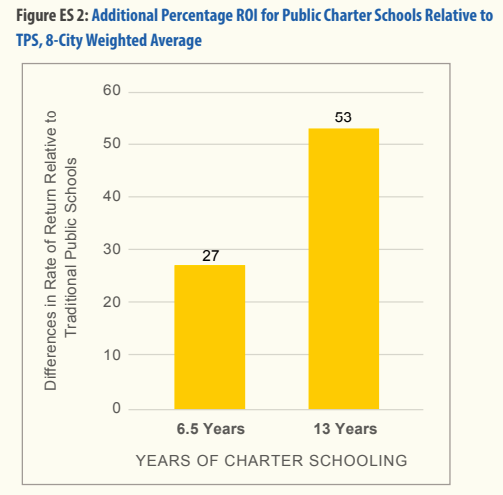 Fixing Chronic Disinvestment In K 12 >> High School And School Education In Noblesville And Carmel