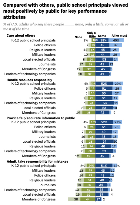 Americans View Principals Positively, According to Pew Study Comparing School Leaders to Lawmakers, Journalists, Tech Execs