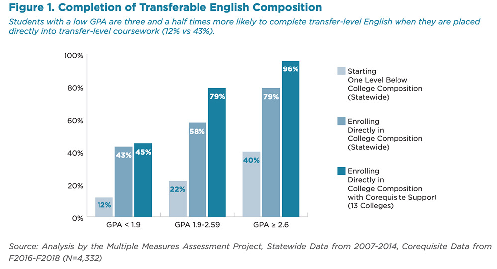 As California Law Looks to End Remedial Education, New Studies Show State's Community Colleges Showing Uneven Progress in Adopting Math & English Reforms