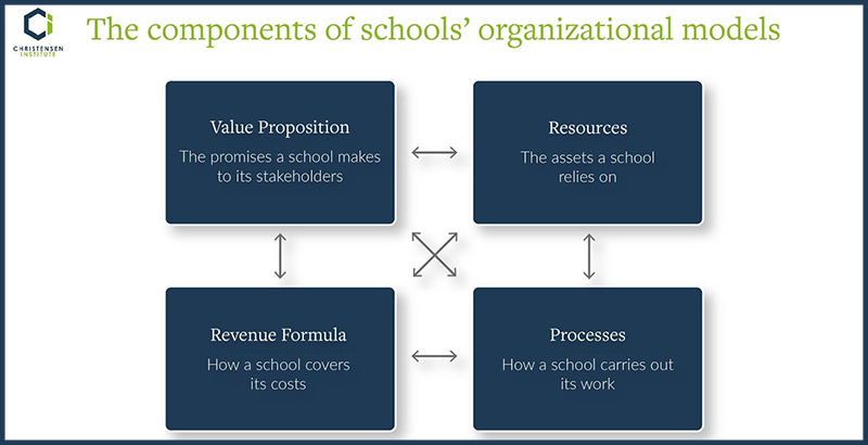 Will the positive changes schools make now last into the future?