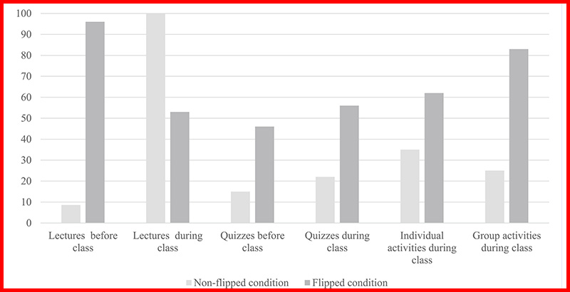 What 114 Pre-Pandemic Studies About 'Flipped' Classrooms Could Tell Us About Refining Our Approach to Remote Learning in 2021