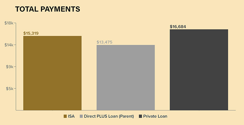 With Income Share Agreements Instead of Student Loans, Purdue University Pioneered Program That 'Makes School Available to Those Who Want to Come'