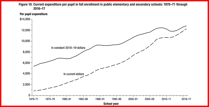 Analysis: What Will School Staffing Look Like Over the Next 10 Years? Federal Stats Predict 1 Additional Teacher for Every 2 Additional Students