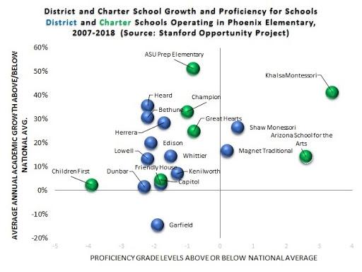 School Choice Promotes Arizona Students' Academic Growth