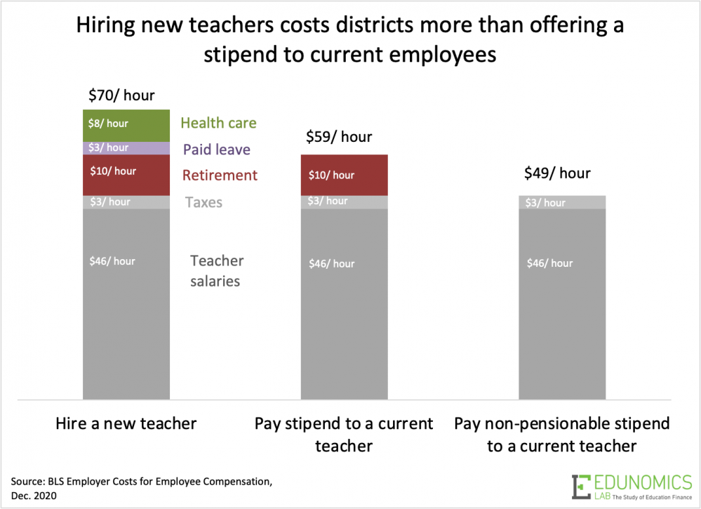 How Districts Can Add Learning Time Without Breaking the Bank