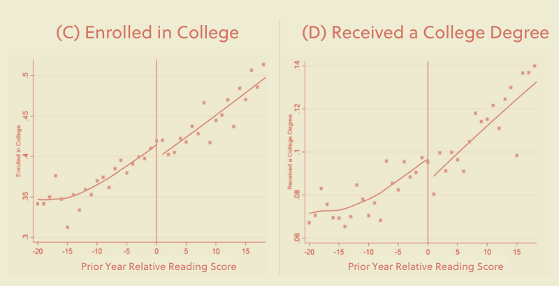 New Study Shows Reading Remediation in Middle School Led More Students to Attend College and Earn Degrees